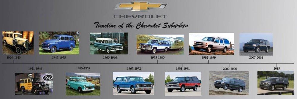 Chevrolet Suburban History Generation 1 1935 - 1941